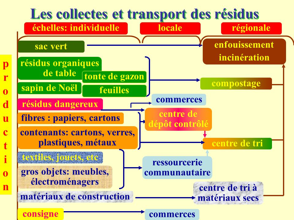 Les collectes et transport des résidus