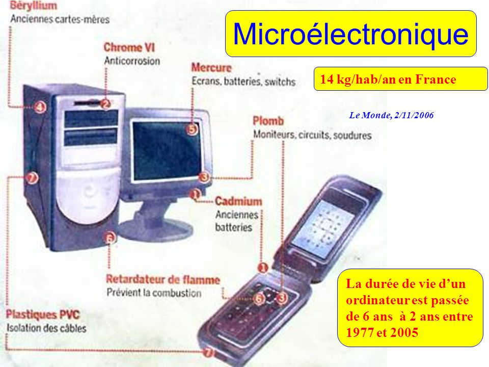 Microélectronique 14 kg/hab/an en France