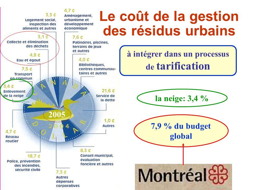 Le coût de la gestion des résidus urbains
