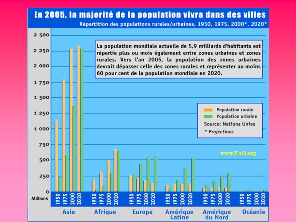 Population en millions