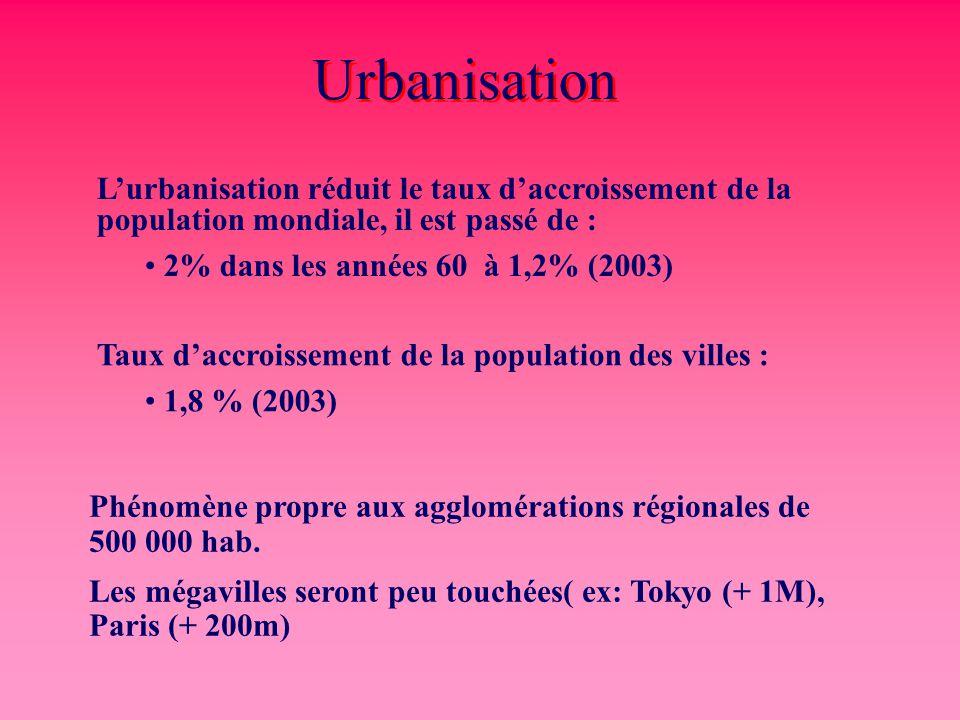 Urbanisation L'urbanisation réduit le taux d'accroissement de la population mondiale, il est passé de :