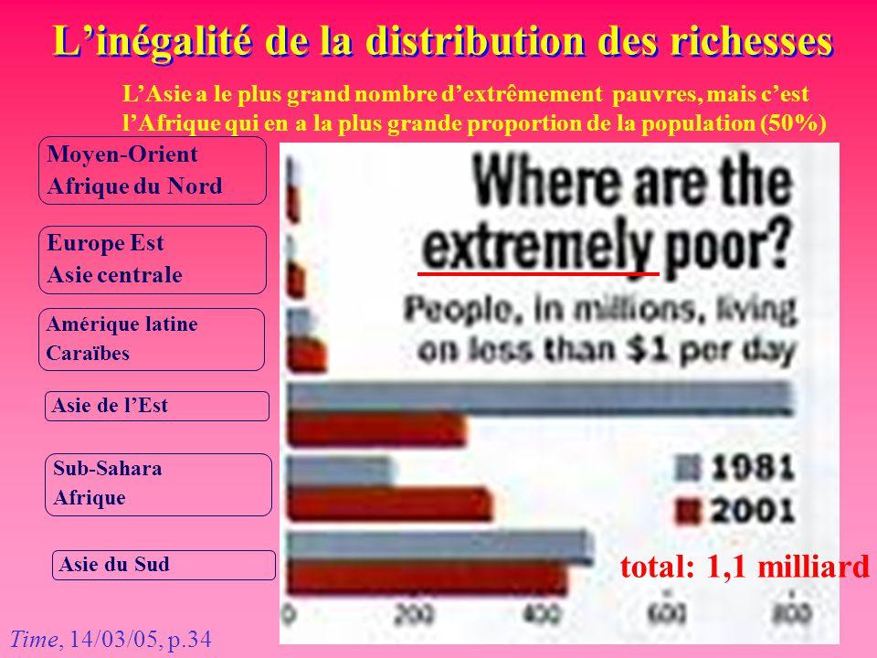 L'inégalité de la distribution des richesses