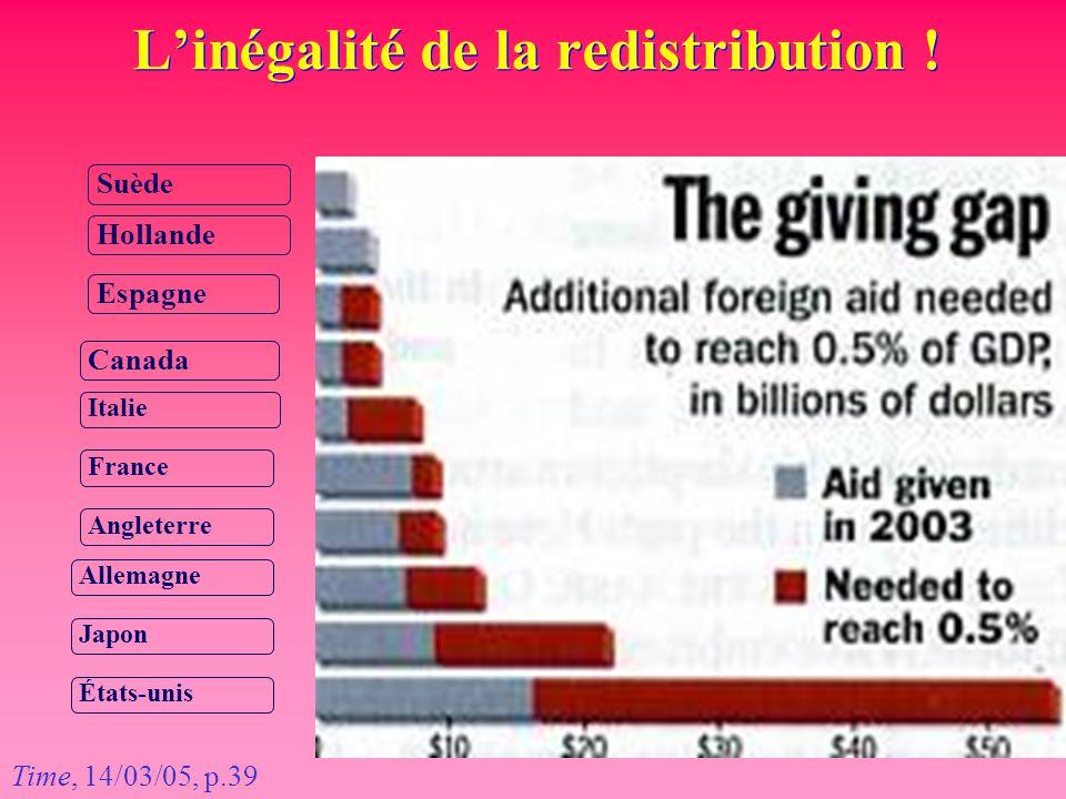 L'inégalité de la redistribution !