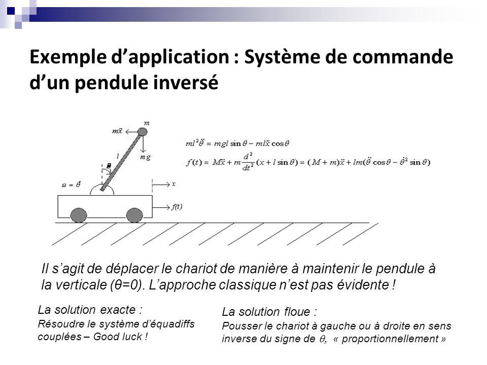 Exemple d'application : Système de commande d'un pendule inversé