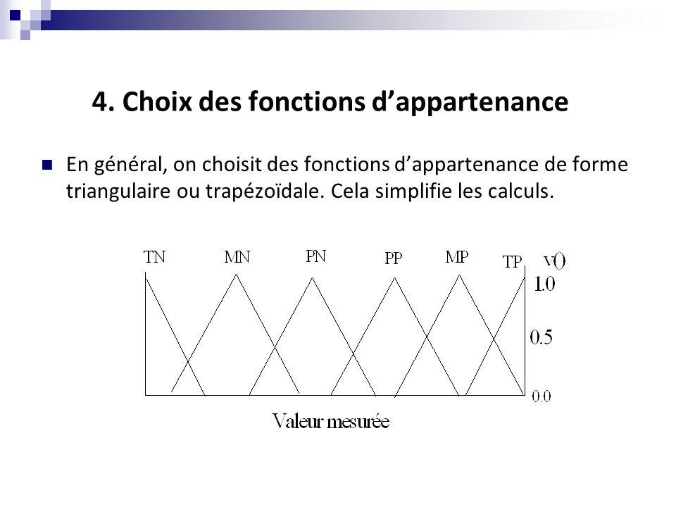 4. Choix des fonctions d'appartenance