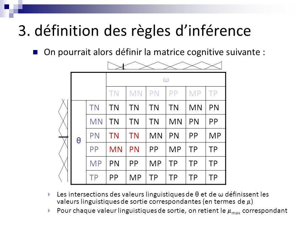 3. définition des règles d'inférence