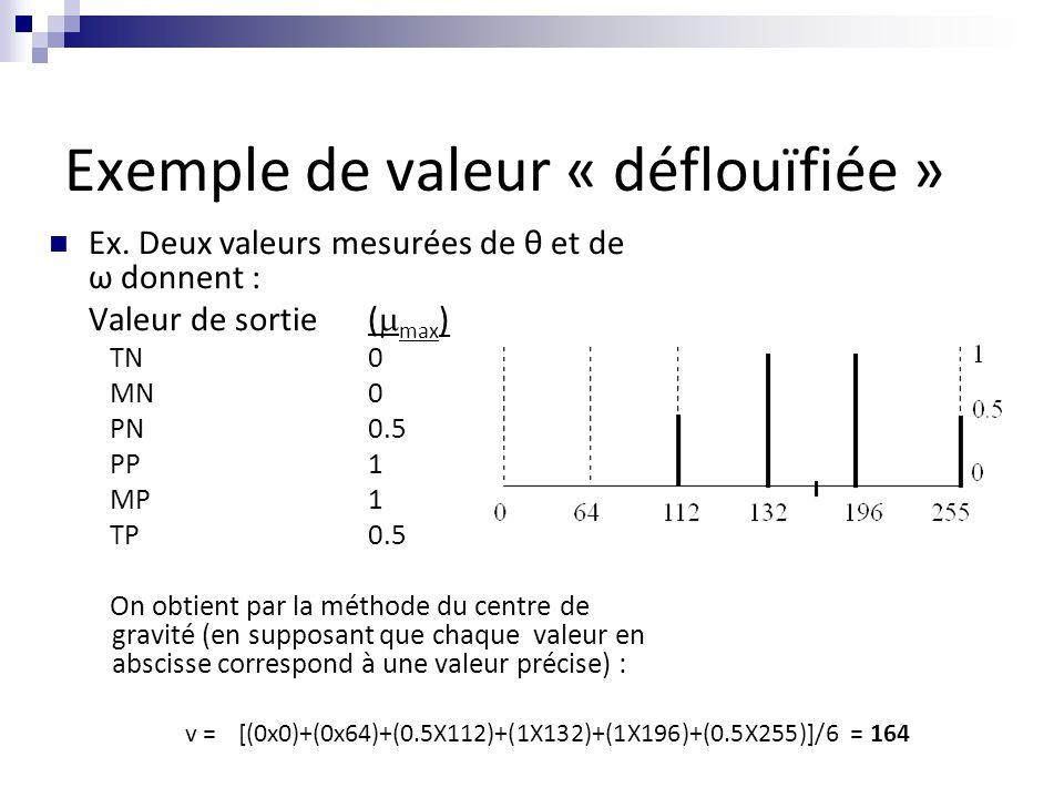 Exemple de valeur « déflouïfiée »