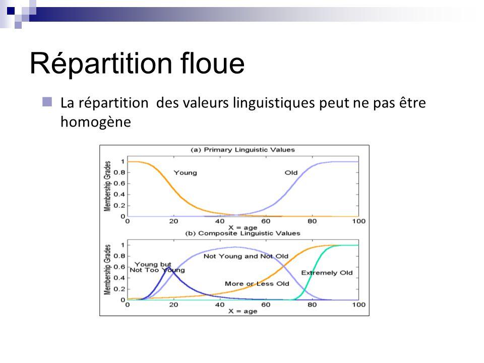 Répartition floue La répartition des valeurs linguistiques peut ne pas être homogène 28