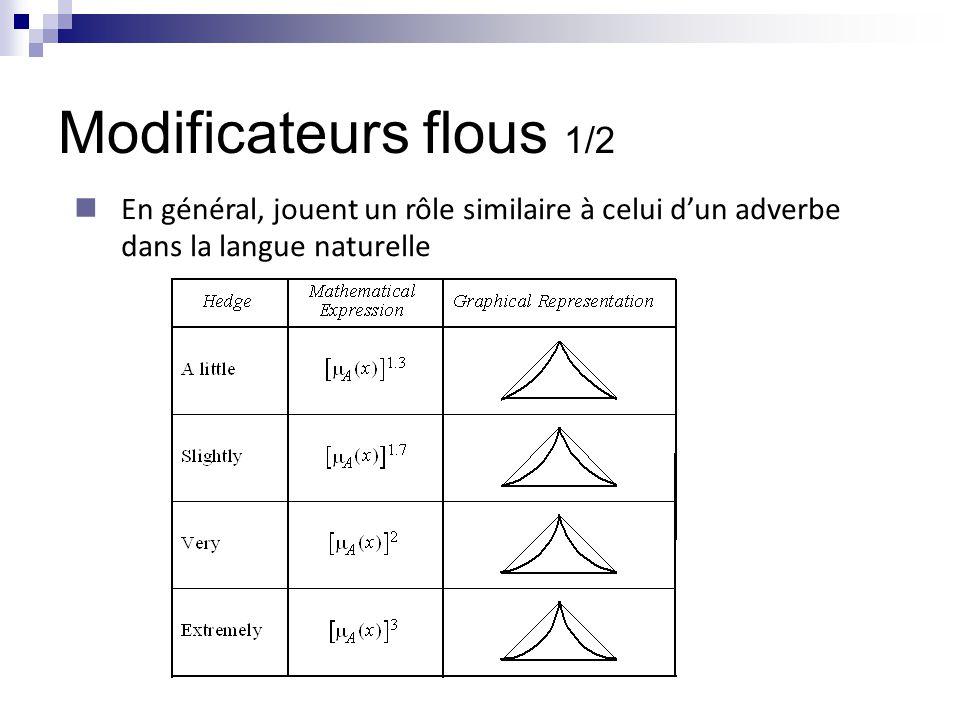 Modificateurs flous 1/2 En général, jouent un rôle similaire à celui d'un adverbe dans la langue naturelle.
