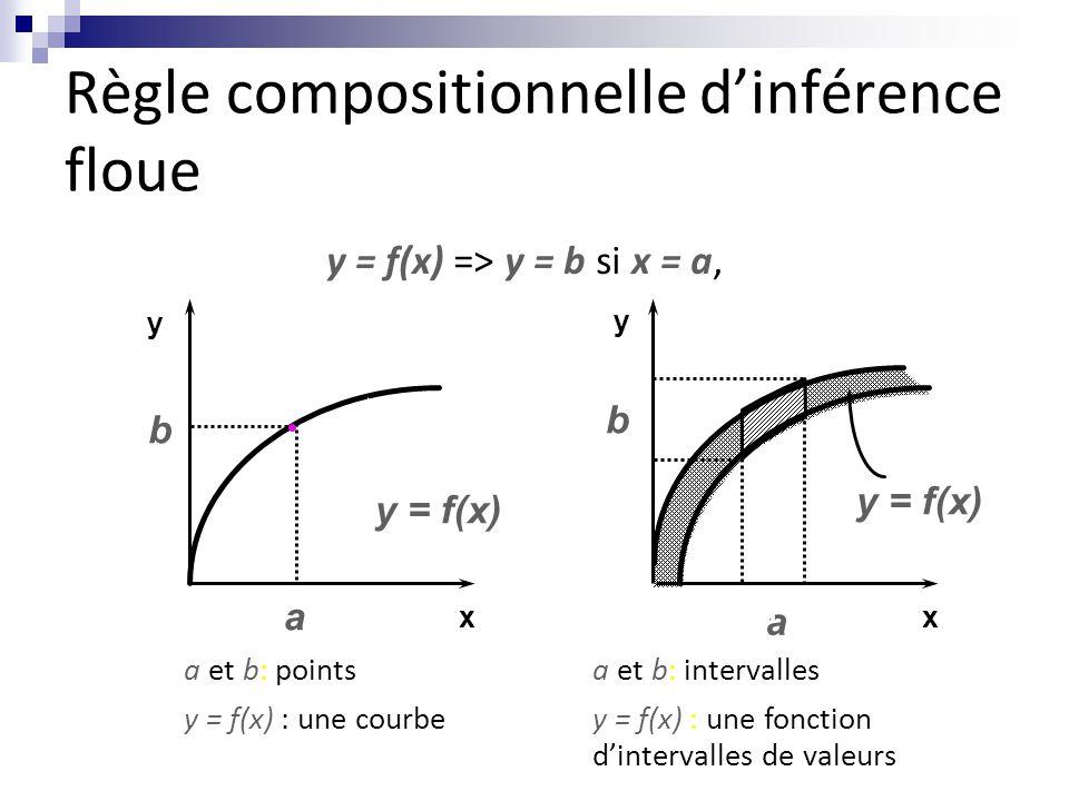 Règle compositionnelle d'inférence floue
