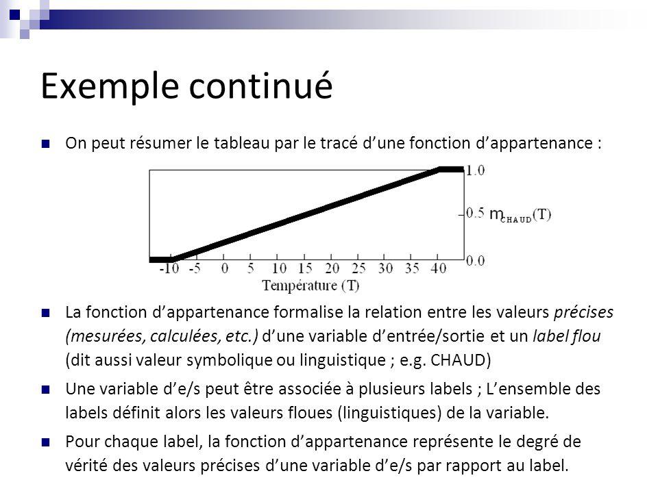 Exemple continué On peut résumer le tableau par le tracé d'une fonction d'appartenance :