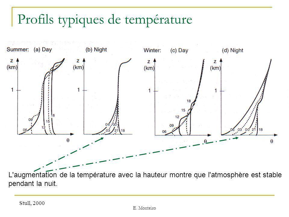 Profils typiques de température