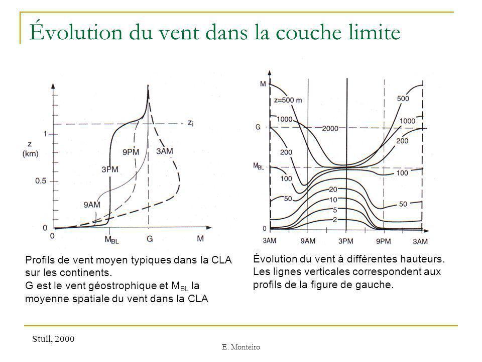 Évolution du vent dans la couche limite
