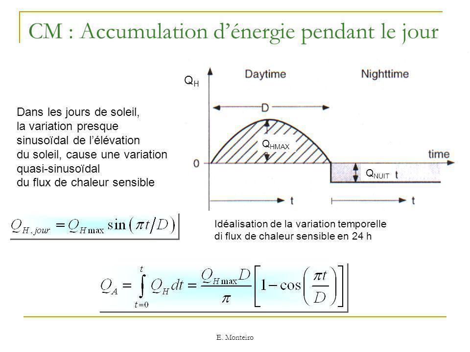 CM : Accumulation d'énergie pendant le jour