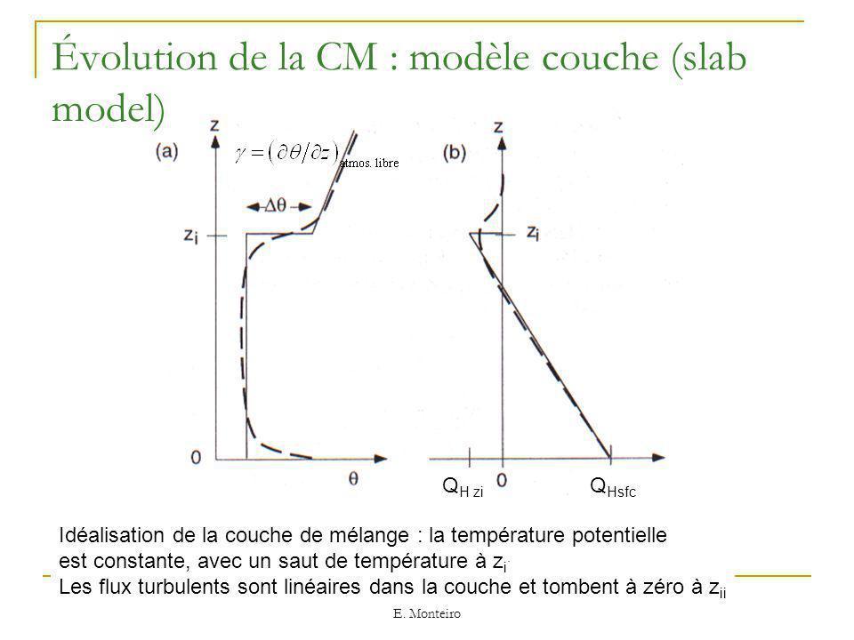 Évolution de la CM : modèle couche (slab model)