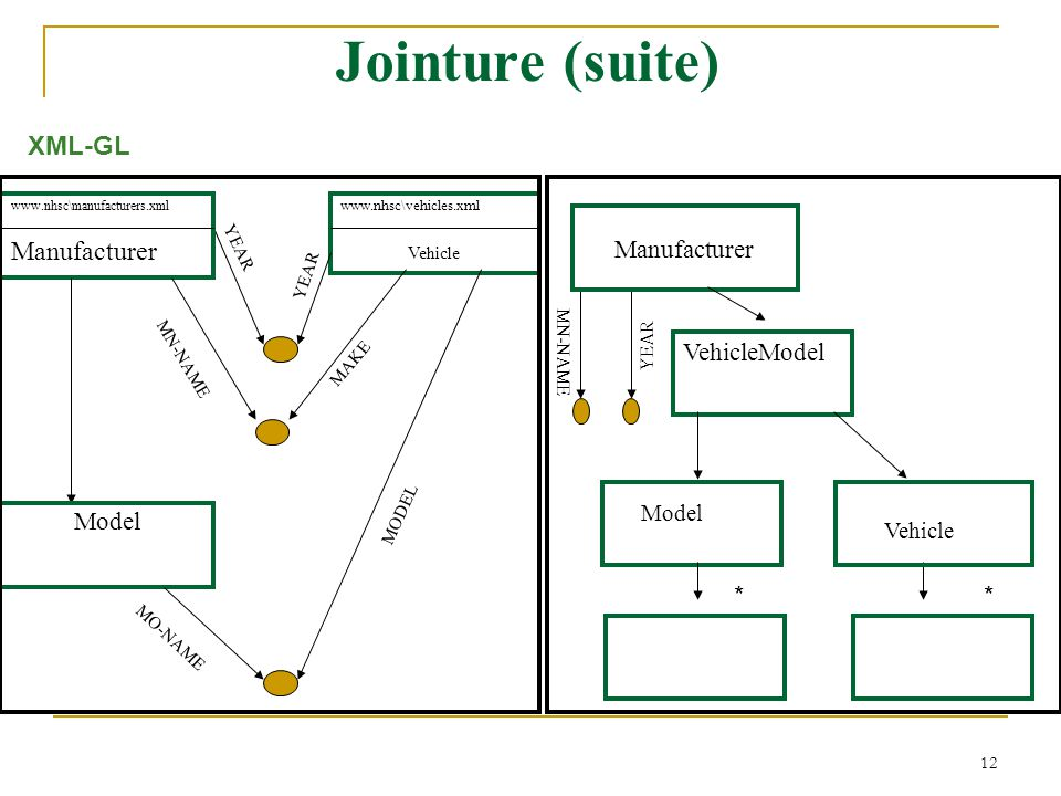 Jointure (suite) XML-GL Manufacturer * Manufacturer VehicleModel Model
