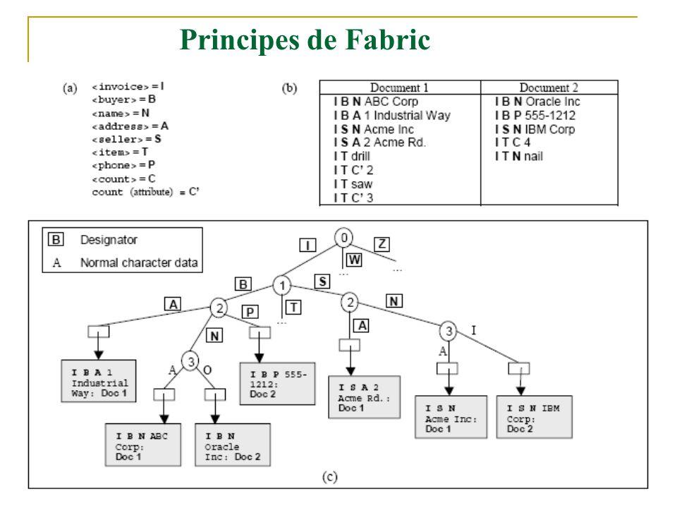 Principes de Fabric