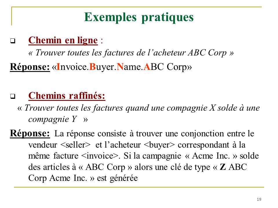 Exemples pratiques Chemin en ligne :