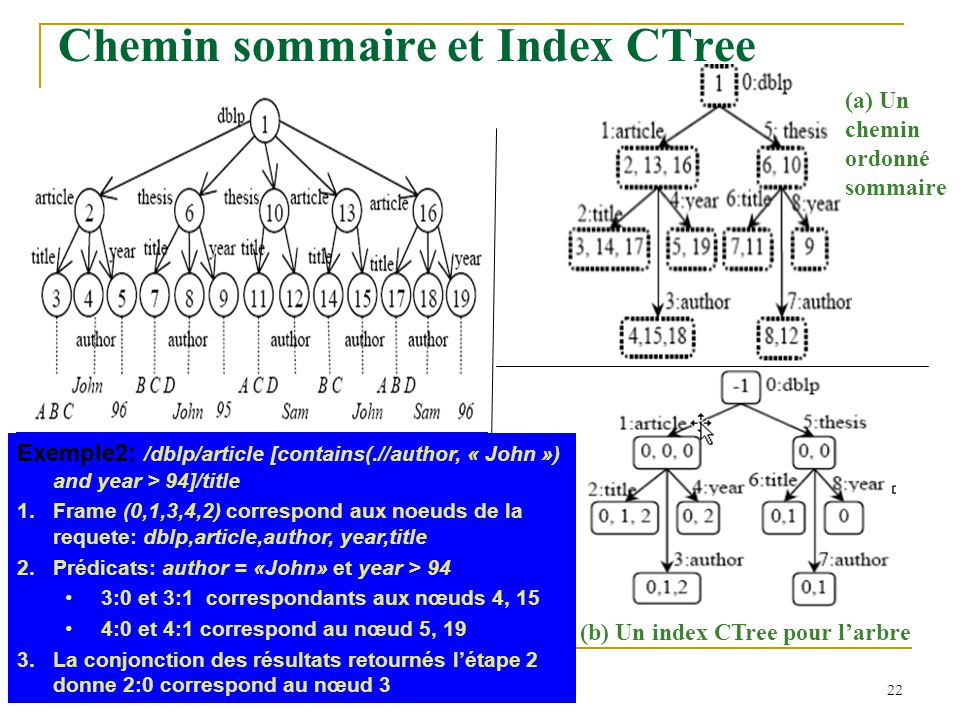 Chemin sommaire et Index CTree