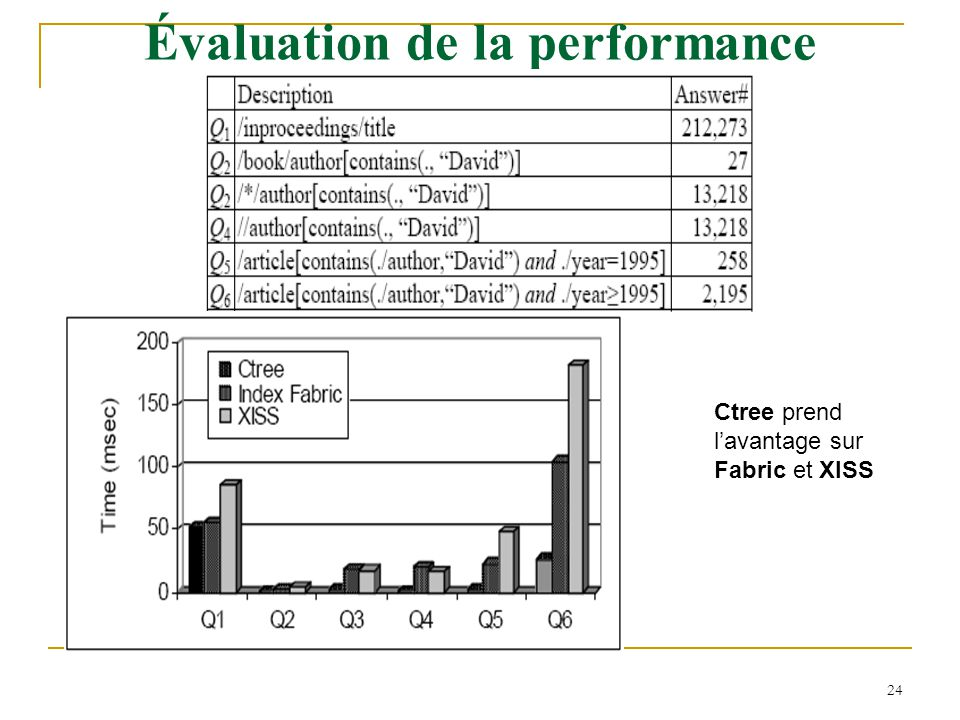 Évaluation de la performance