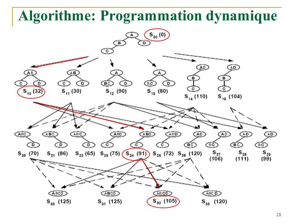 Algorithme: Programmation dynamique