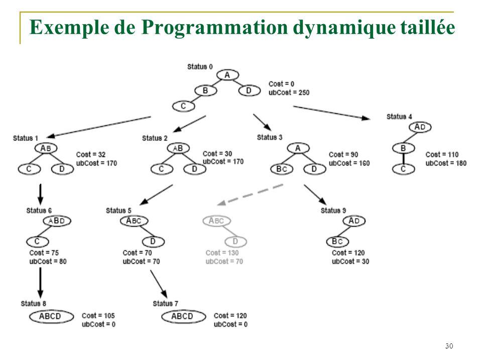 Exemple de Programmation dynamique taillée