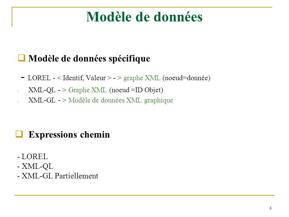 Modèle de données Modèle de données spécifique. - LOREL - < Identif, Valeur > - > graphe XML (noeud=donnée)