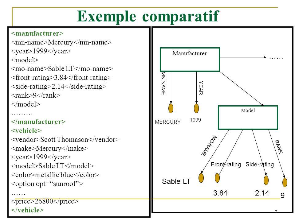 Exemple comparatif <manufacturer>