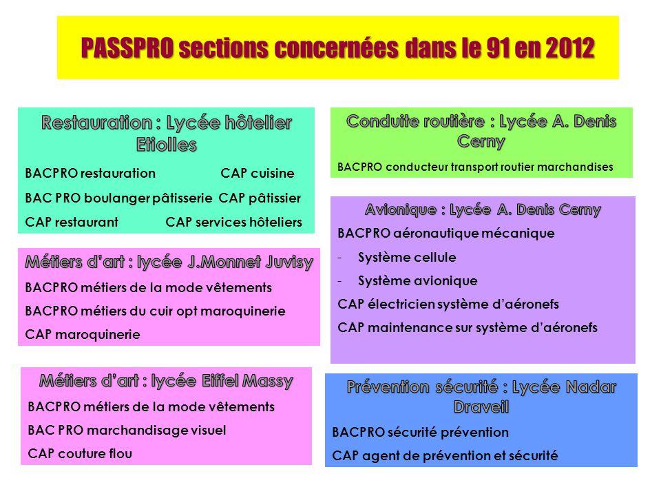 PASSPRO sections concernées dans le 91 en 2012