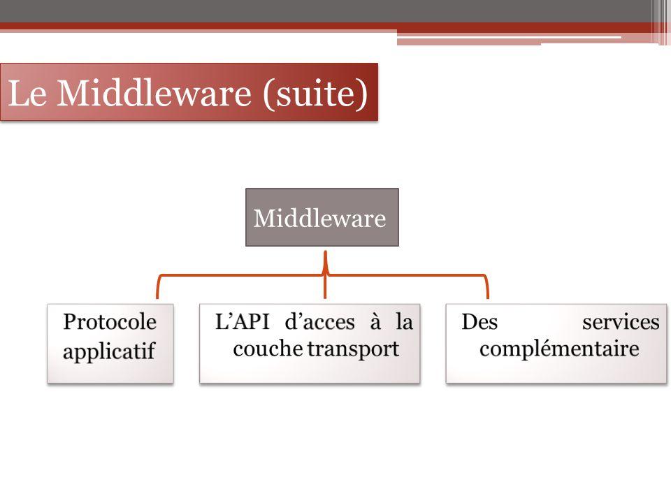 Le Middleware (suite) Middleware Protocole applicatif