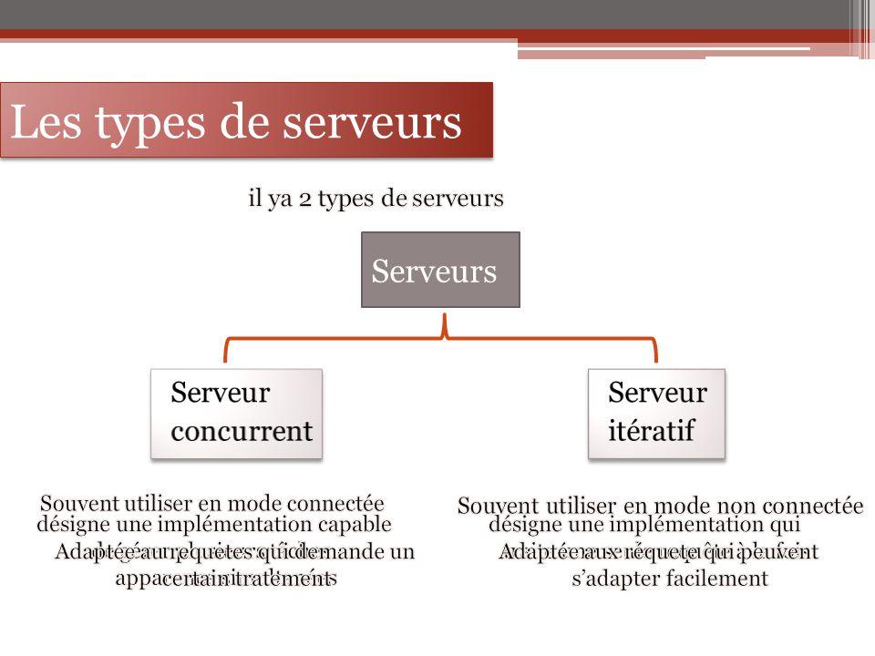 Les types de serveurs Serveurs Serveur concurrent Serveur itératif