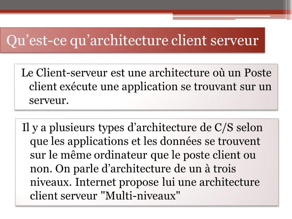 L architecture client serveur ppt t l charger for Architecture client serveur
