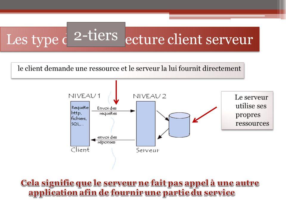 Les type de l'architecture client serveur