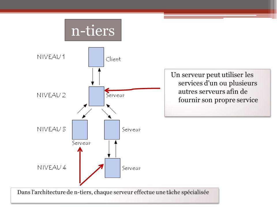 n-tiers Un serveur peut utiliser les services d un ou plusieurs autres serveurs afin de fournir son propre service.