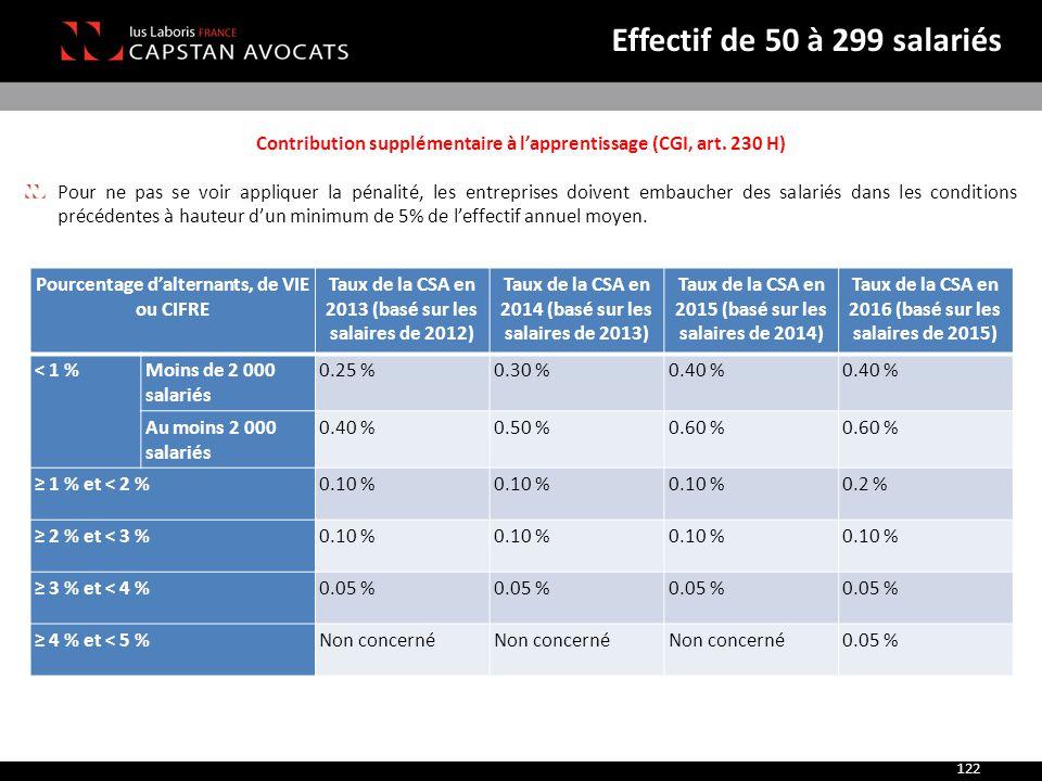 Effectif de 50 à 299 salariés Contribution supplémentaire à l'apprentissage (CGI, art. 230 H)