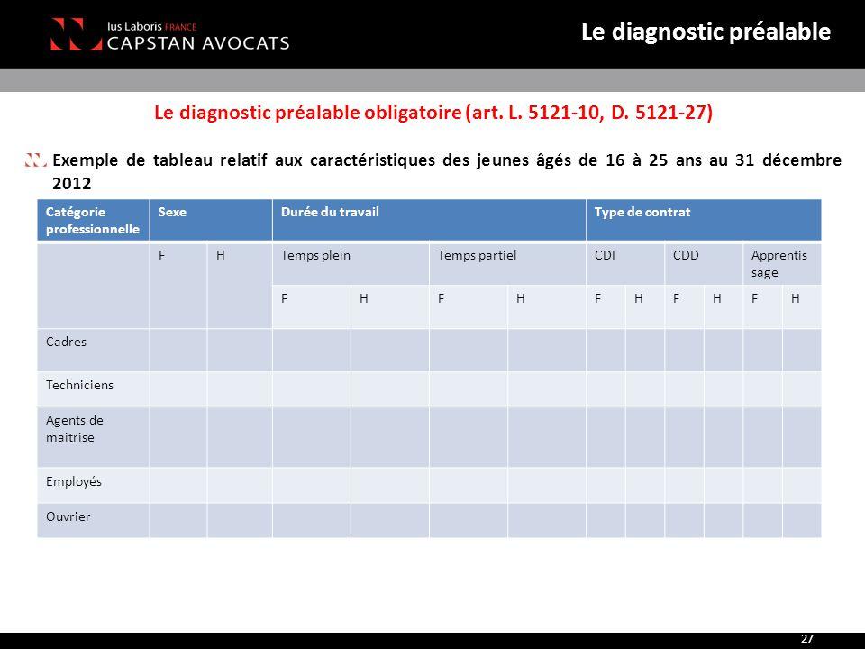 Le diagnostic préalable obligatoire (art. L. 5121-10, D. 5121-27)