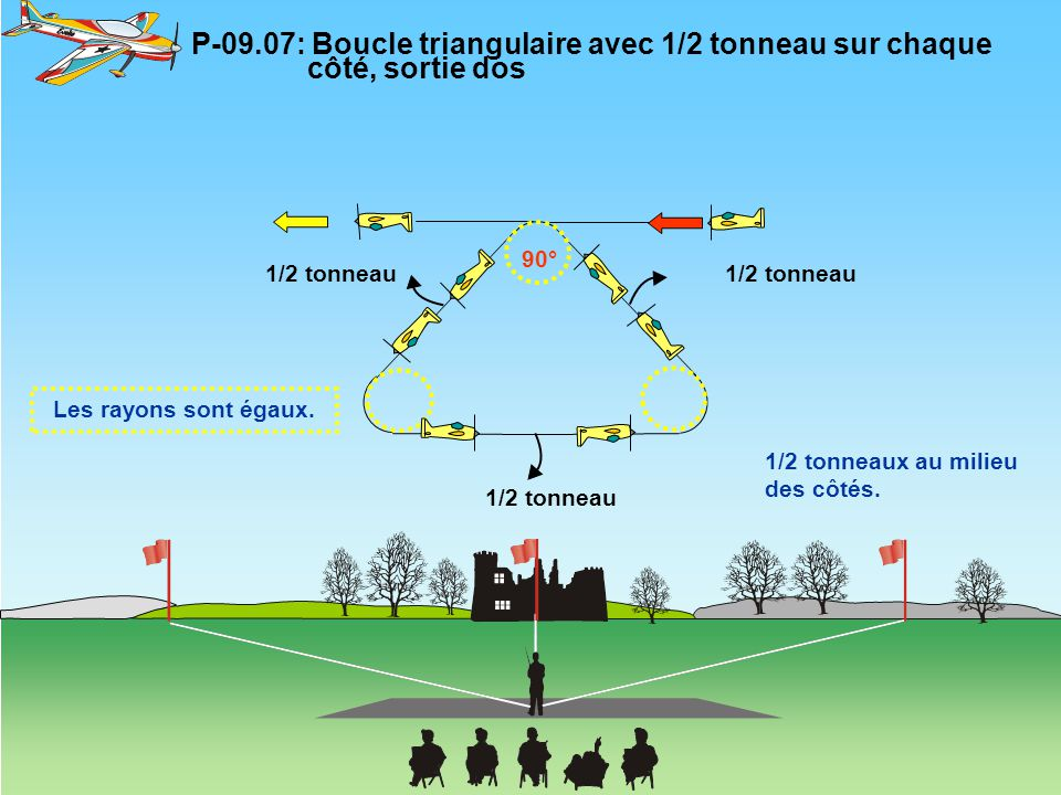 P-09. 07: Boucle triangulaire avec 1/2 tonneau sur chaque
