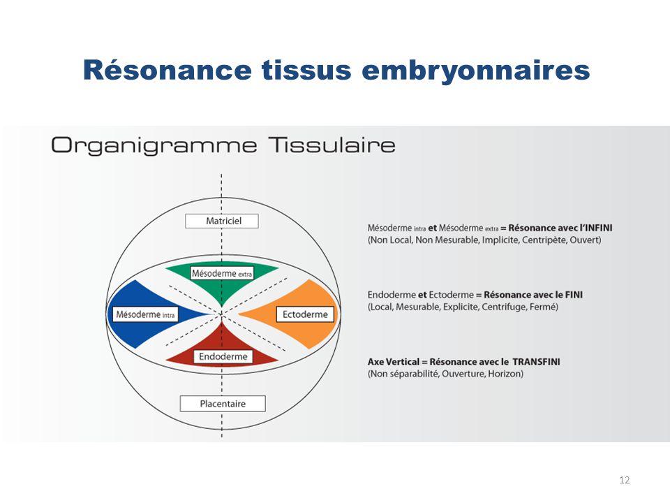Résonance tissus embryonnaires