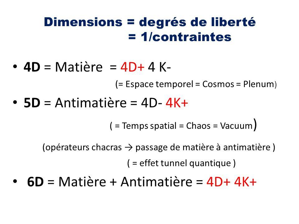 Dimensions = degrés de liberté = 1/contraintes