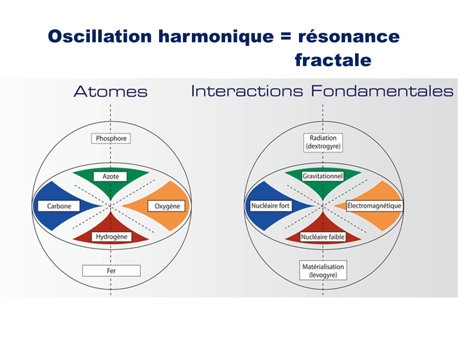 Oscillation harmonique = résonance fractale