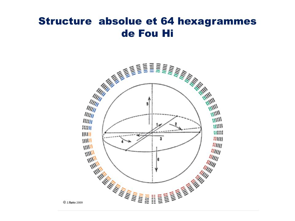 Structure absolue et 64 hexagrammes de Fou Hi