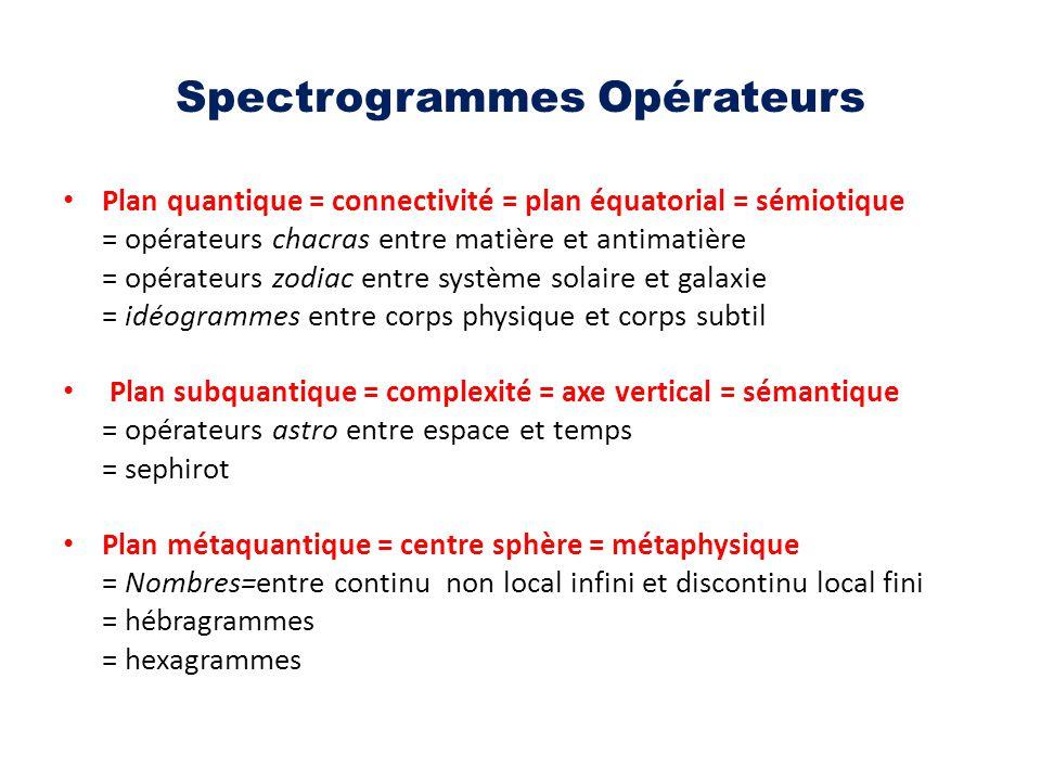 Spectrogrammes Opérateurs