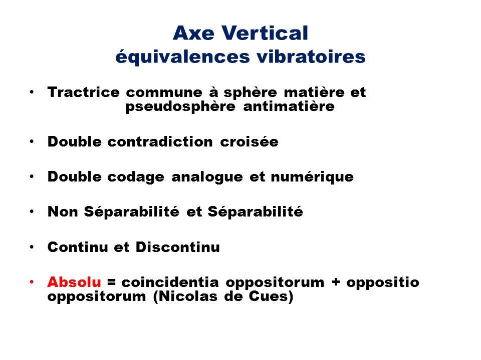 Axe Vertical équivalences vibratoires