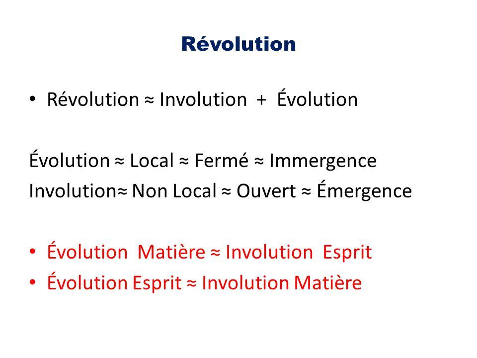 Révolution ≈ Involution + Évolution