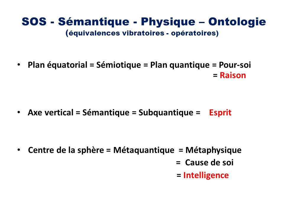 SOS - Sémantique - Physique – Ontologie (équivalences vibratoires - opératoires)