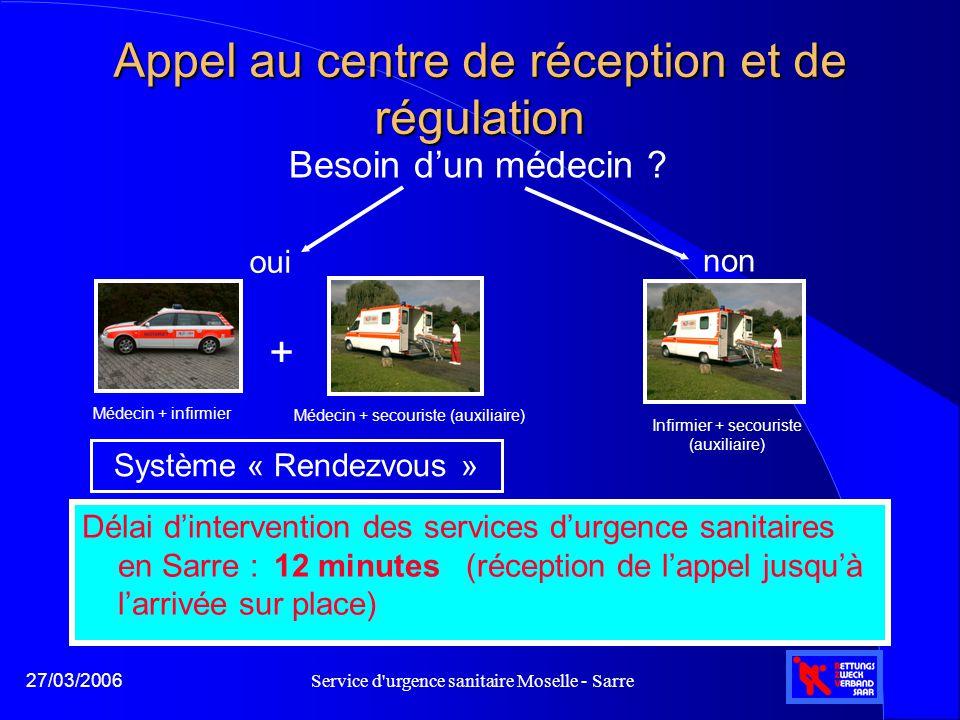 Appel au centre de réception et de régulation