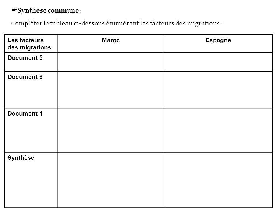 Synthèse commune: Compléter le tableau ci-dessous énumérant les facteurs des migrations : Les facteurs des migrations.