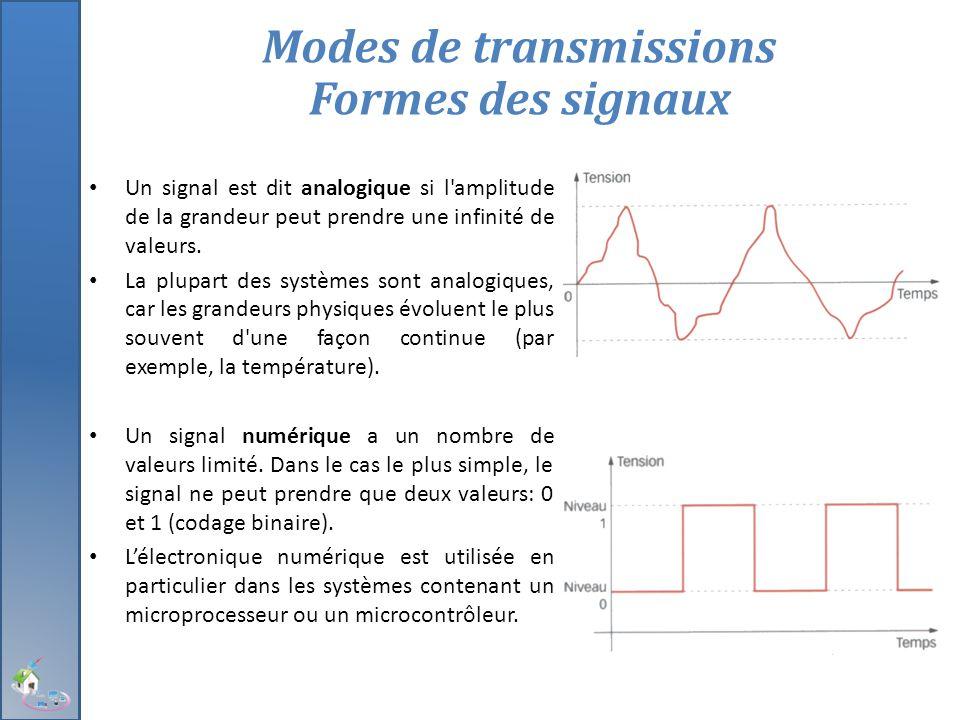 Modes de transmissions