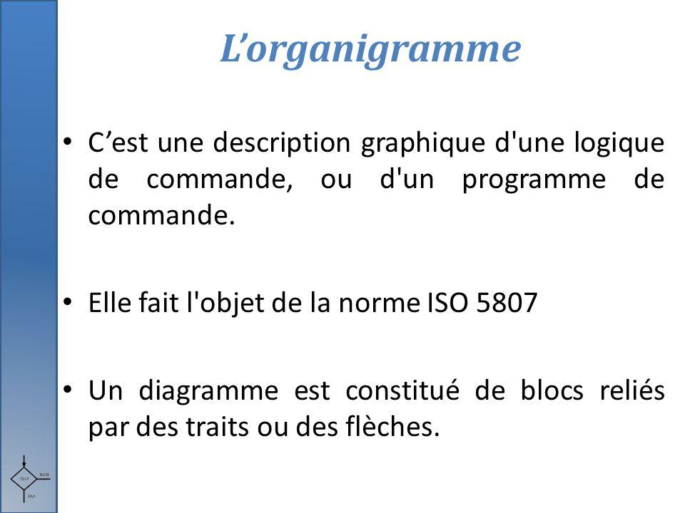 L'organigramme C'est une description graphique d une logique de commande, ou d un programme de commande.