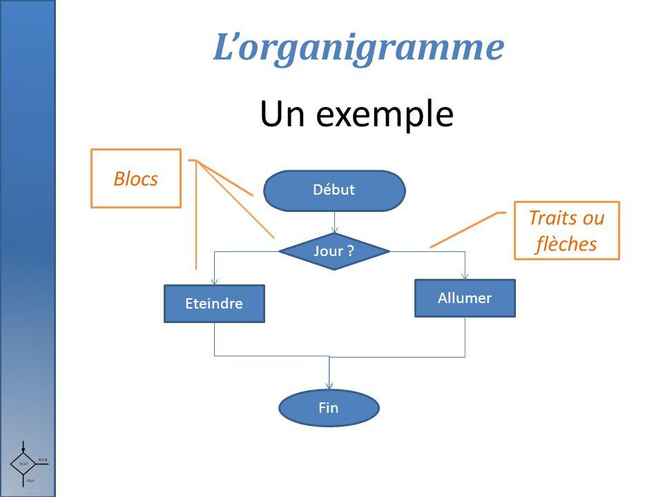 Un exemple L'organigramme Blocs Traits ou flèches Début Jour Allumer